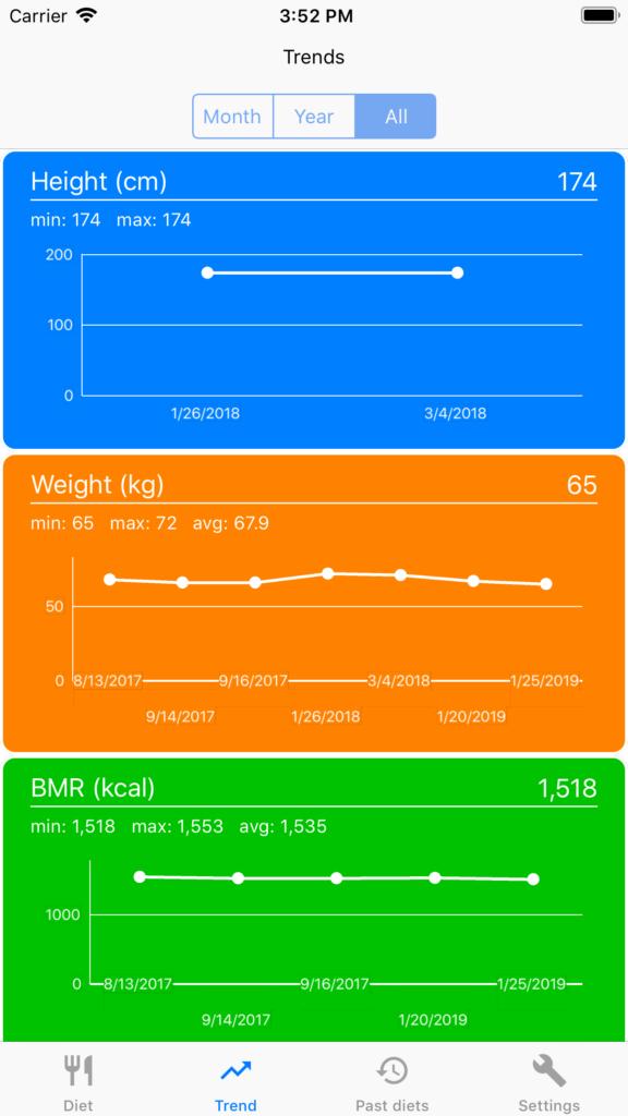 PROGEO   NUTRIGEO MYNUTRIGEO - app che ti consente di seguire la tua dieta direttamente dal tuo smartphone o tablet